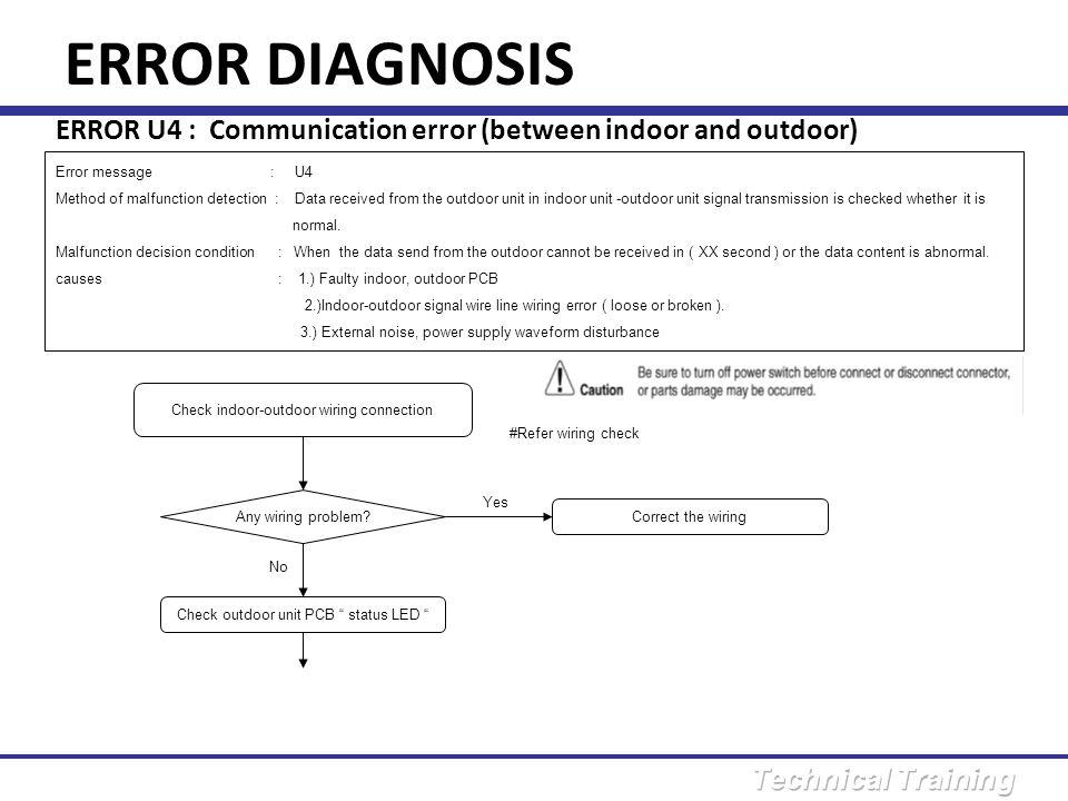 ERROR DIAGNOSIS ERROR U4 : Communication error (between indoor and outdoor) Error message : U4.