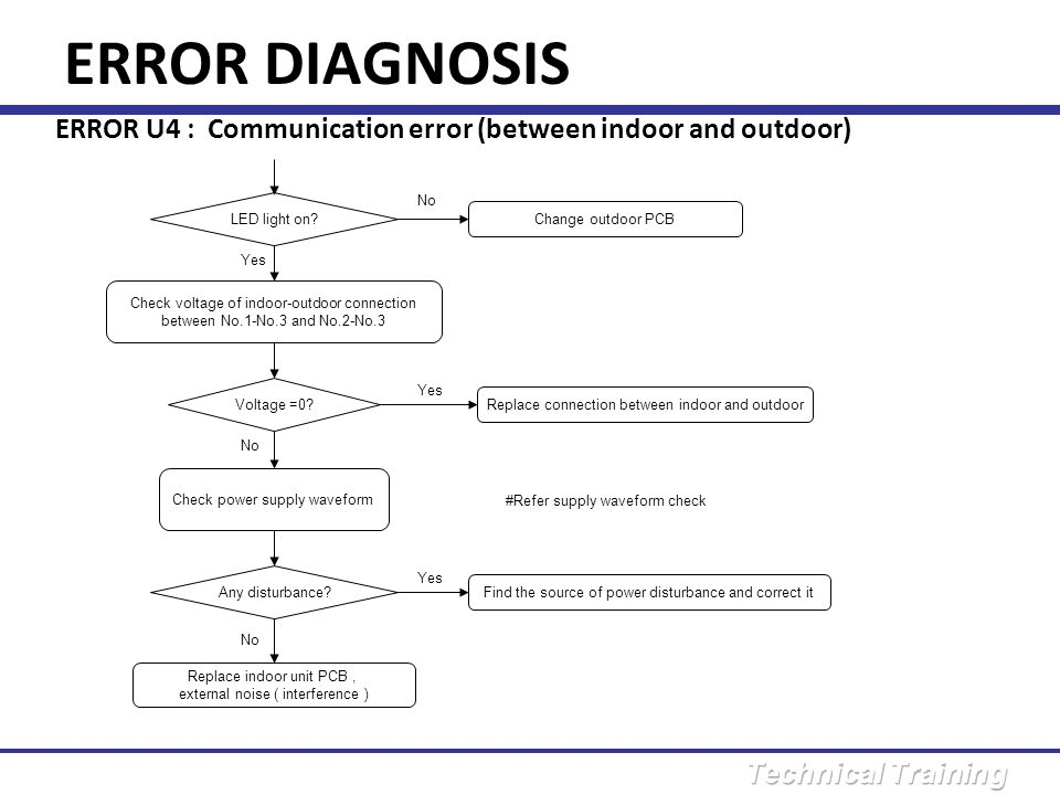 ERROR DIAGNOSIS ERROR U4 : Communication error (between indoor and outdoor) No. LED light on Change outdoor PCB.