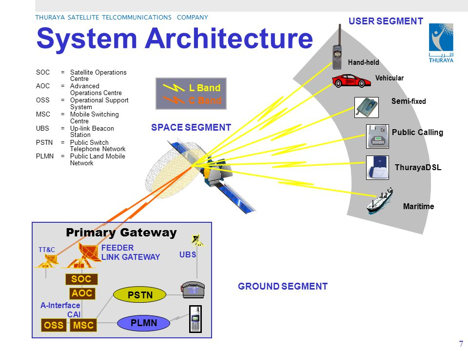 System Architecture Primary Gateway OSS MSC USER SEGMENT L Band C Band