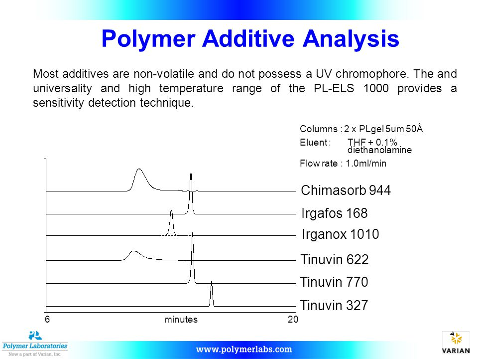 Polymer Additive Analysis