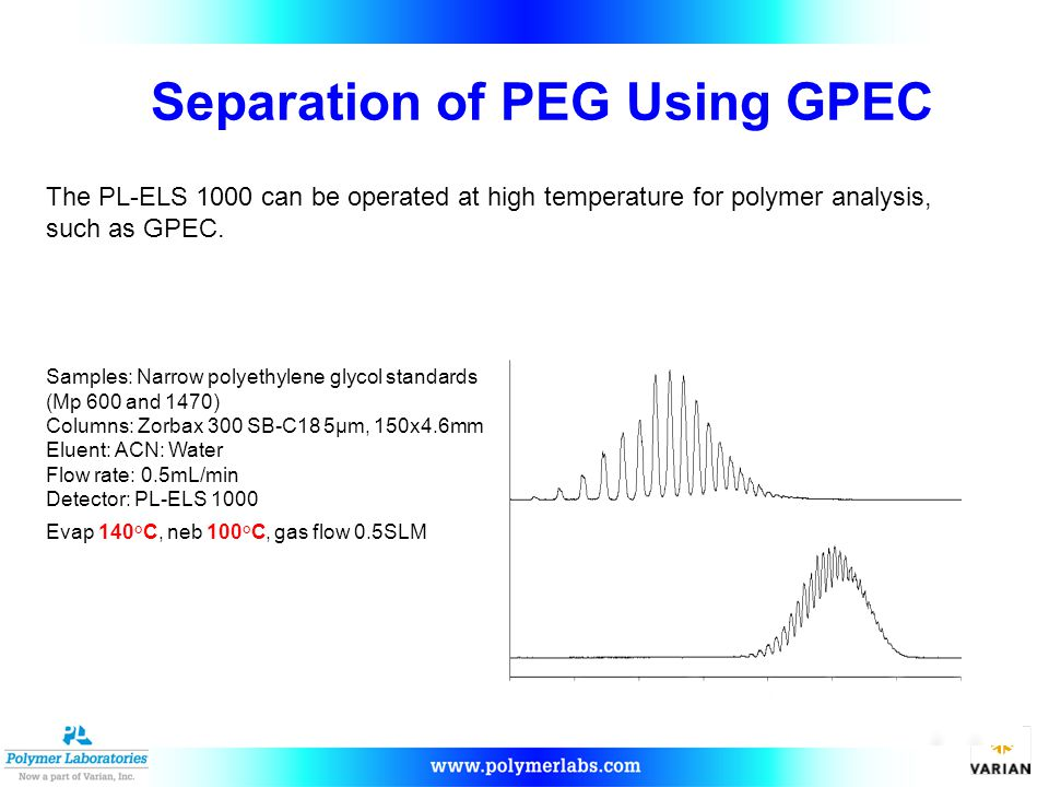 Separation of PEG Using GPEC