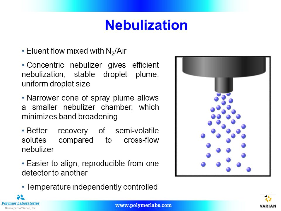Nebulization Eluent flow mixed with N2/Air