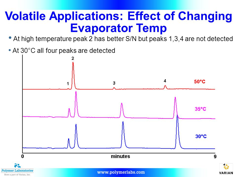 Volatile Applications: Effect of Changing Evaporator Temp
