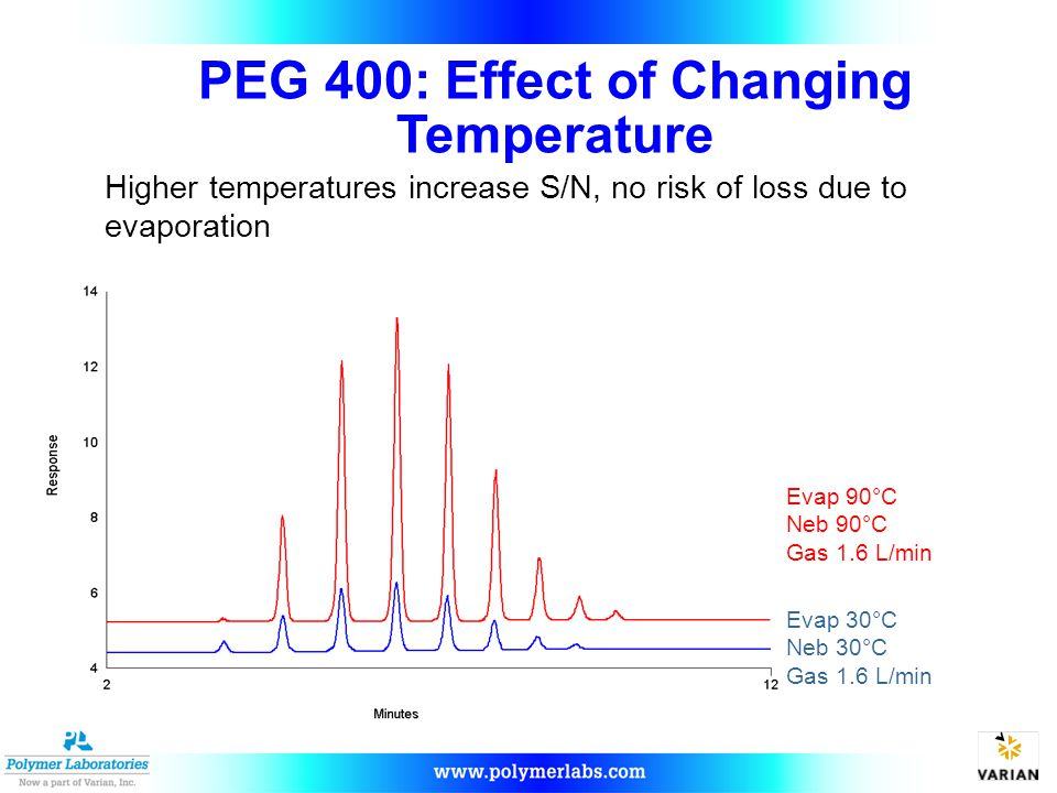 PEG 400: Effect of Changing Temperature