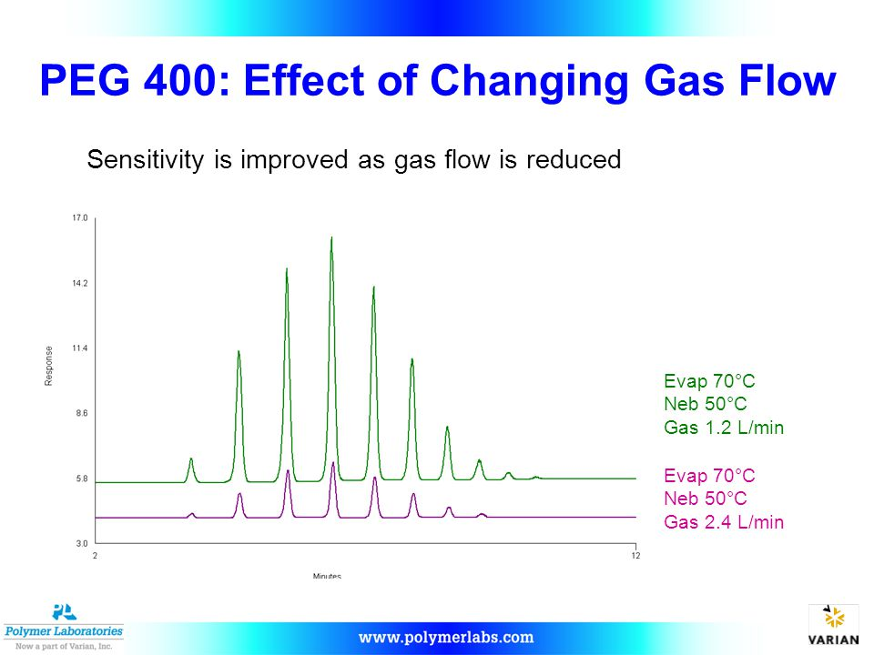 PEG 400: Effect of Changing Gas Flow