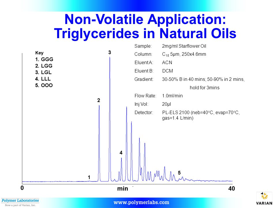 Non-Volatile Application: Triglycerides in Natural Oils