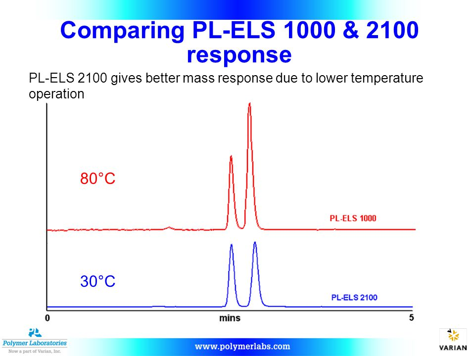 Comparing PL-ELS 1000 & 2100 response