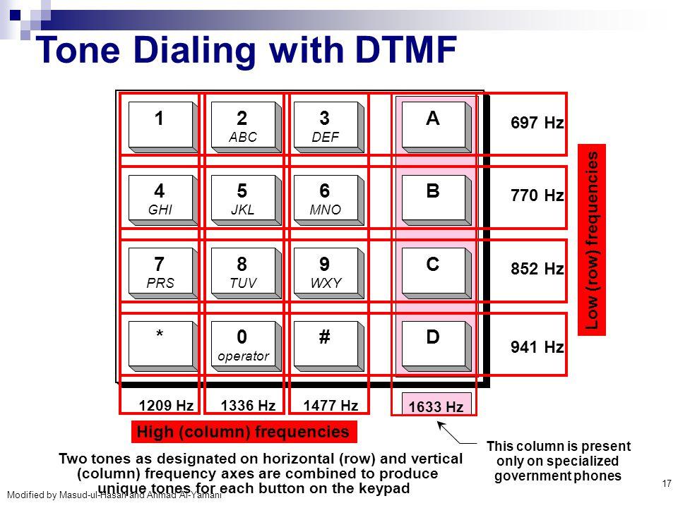 Tone Dialing with DTMF 1 2 3 A 4 5 6 B 7 8 9 C * # D 697 Hz 770 Hz