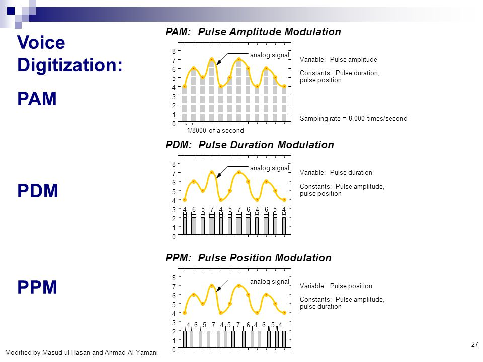 Voice Digitization: PAM PDM PPM PAM: Pulse Amplitude Modulation