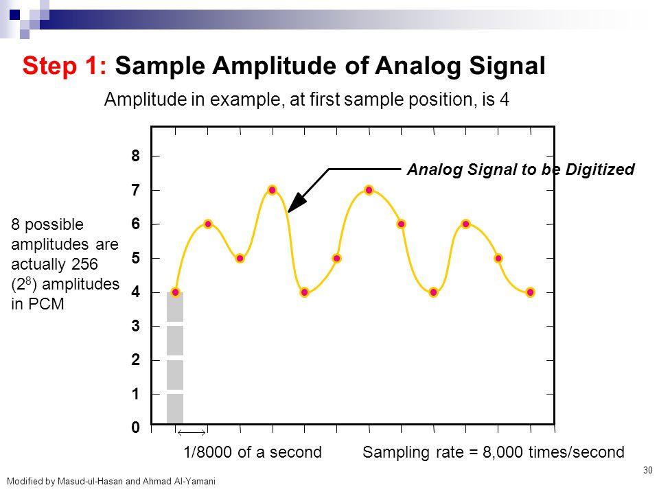 Step 1: Sample Amplitude of Analog Signal