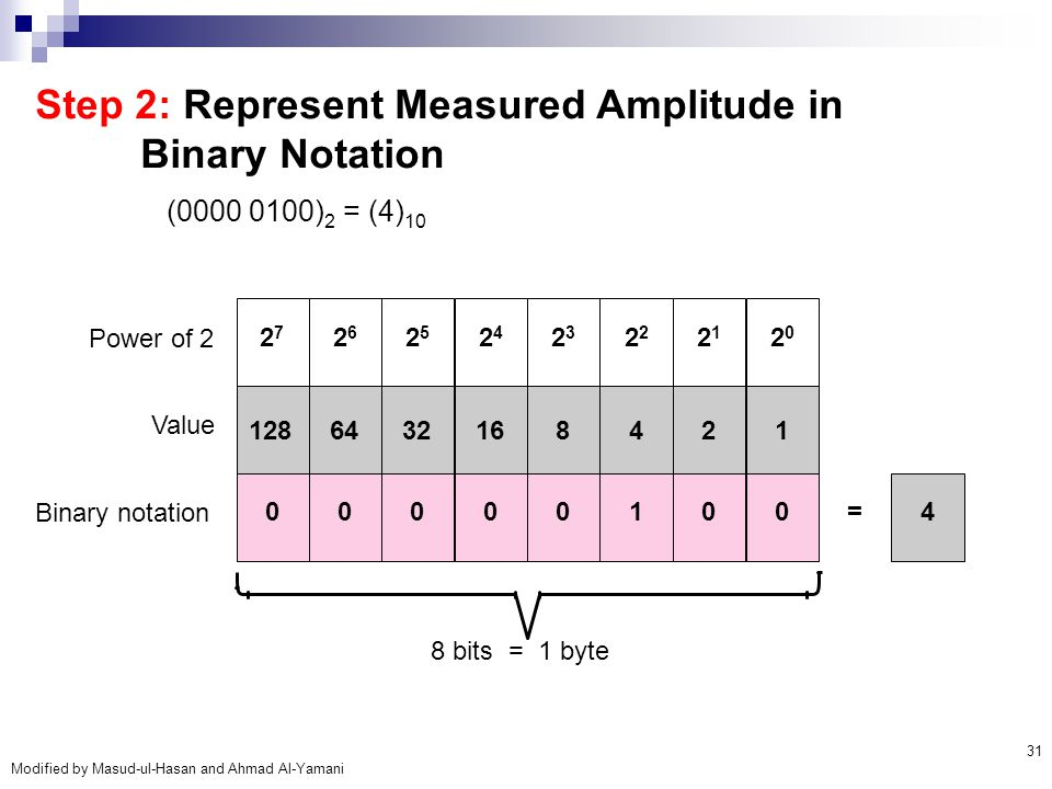 Step 2: Represent Measured Amplitude in Binary Notation