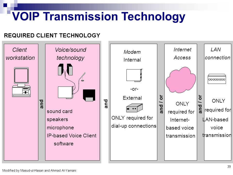 VOIP Transmission Technology