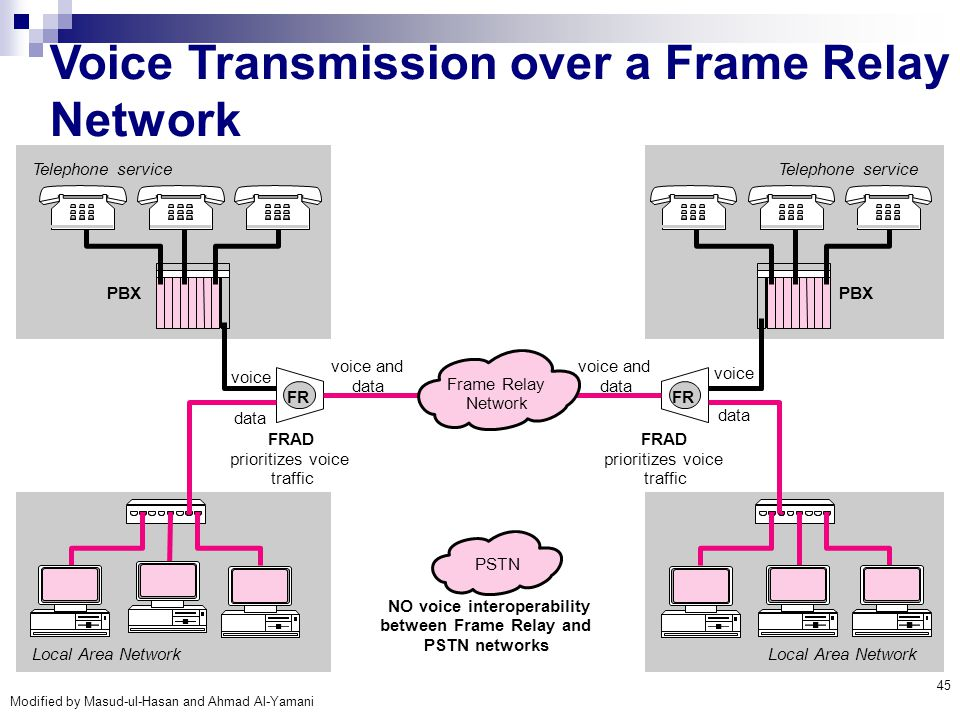 Voice Transmission over a Frame Relay Network