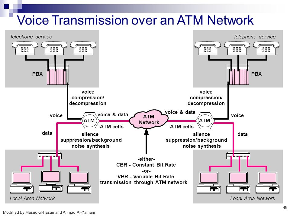 Voice Transmission over an ATM Network