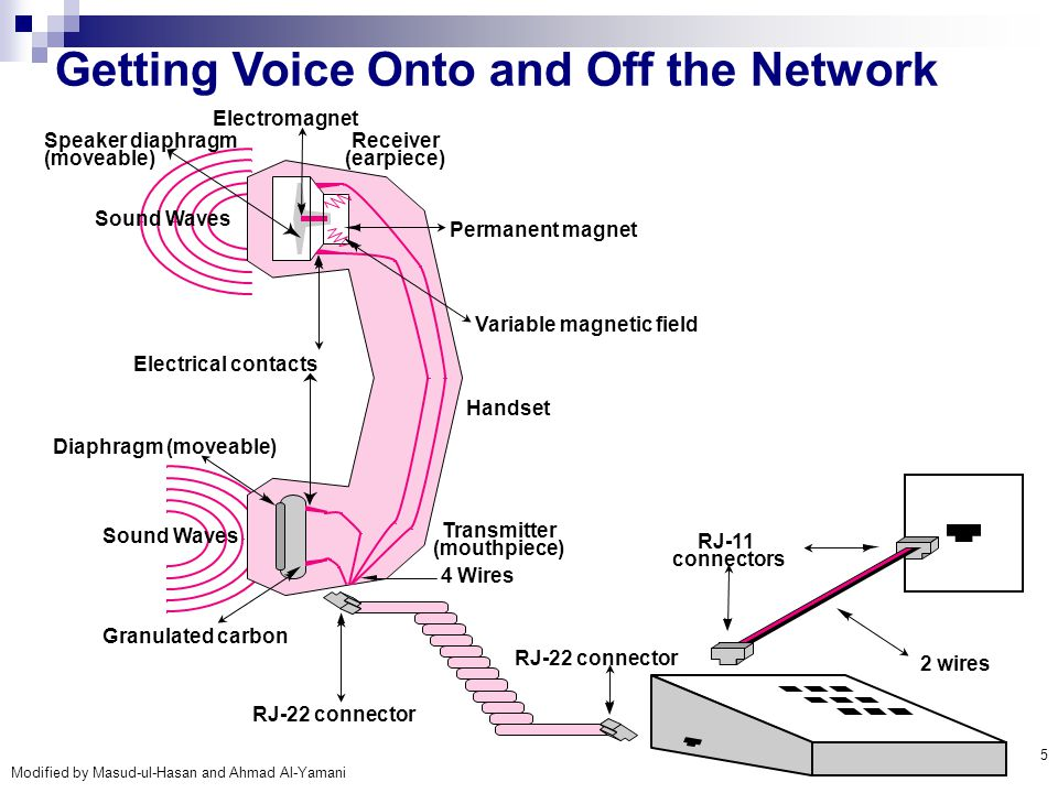 Getting Voice Onto and Off the Network