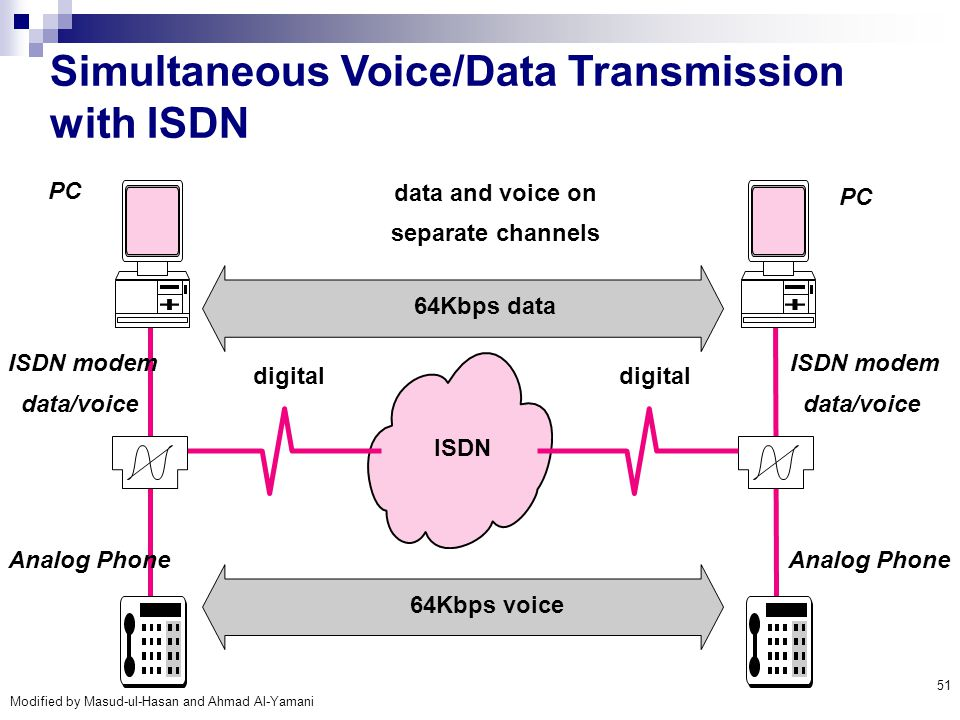 Simultaneous Voice/Data Transmission with ISDN