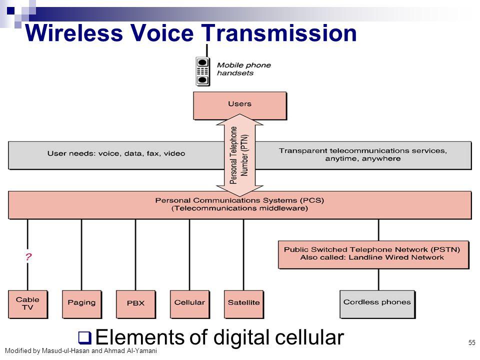 Wireless Voice Transmission