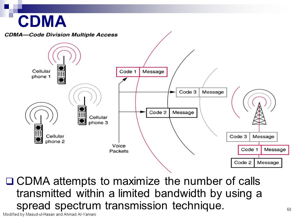 CDMA CDMA attempts to maximize the number of calls transmitted within a limited bandwidth by using a spread spectrum transmission technique.