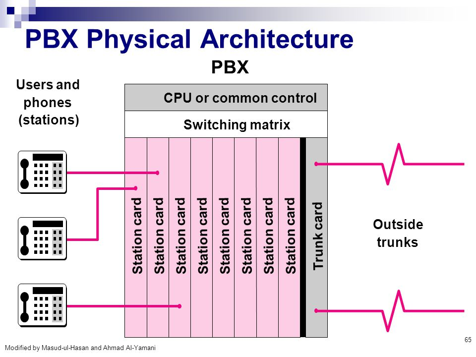 PBX Physical Architecture