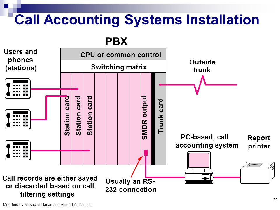 Call Accounting Systems Installation