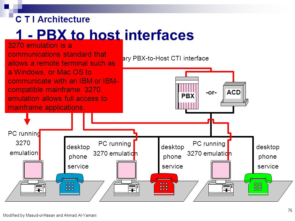 C T I Architecture 1 - PBX to host interfaces