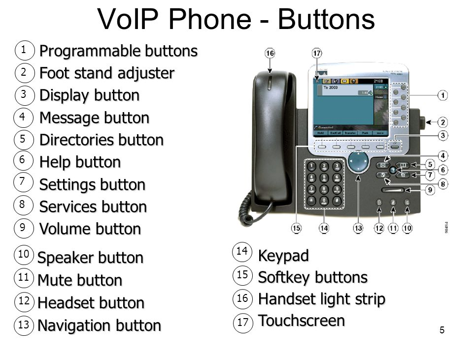 VoIP Phone - Buttons Programmable buttons Foot stand adjuster