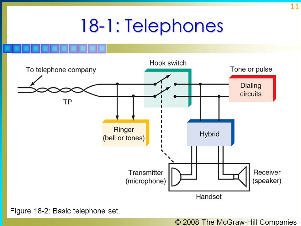 18-1: Telephones Figure 18-2: Basic telephone set.
