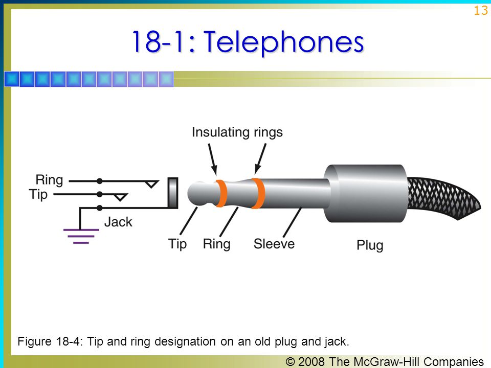 18-1: Telephones Figure 18-4: Tip and ring designation on an old plug and jack.