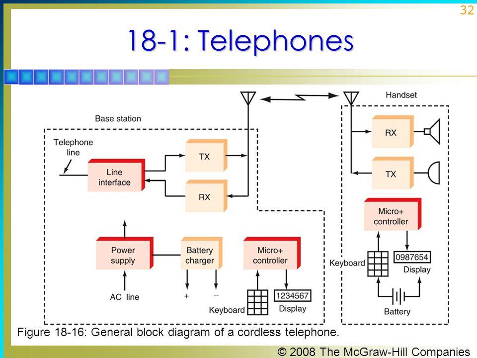 18-1: Telephones Figure 18-16: General block diagram of a cordless telephone.
