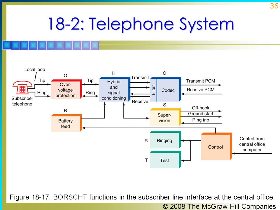 18-2: Telephone System Figure 18-17: BORSCHT functions in the subscriber line interface at the central office.
