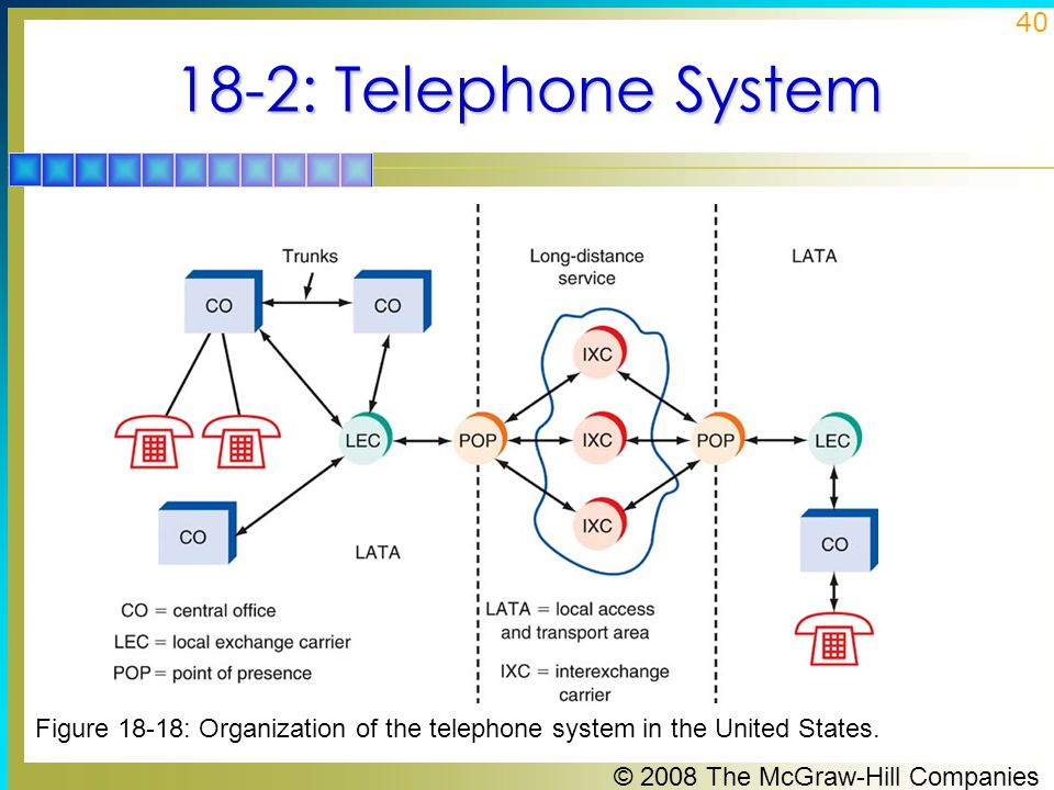 18-2: Telephone System Figure 18-18: Organization of the telephone system in the United States.