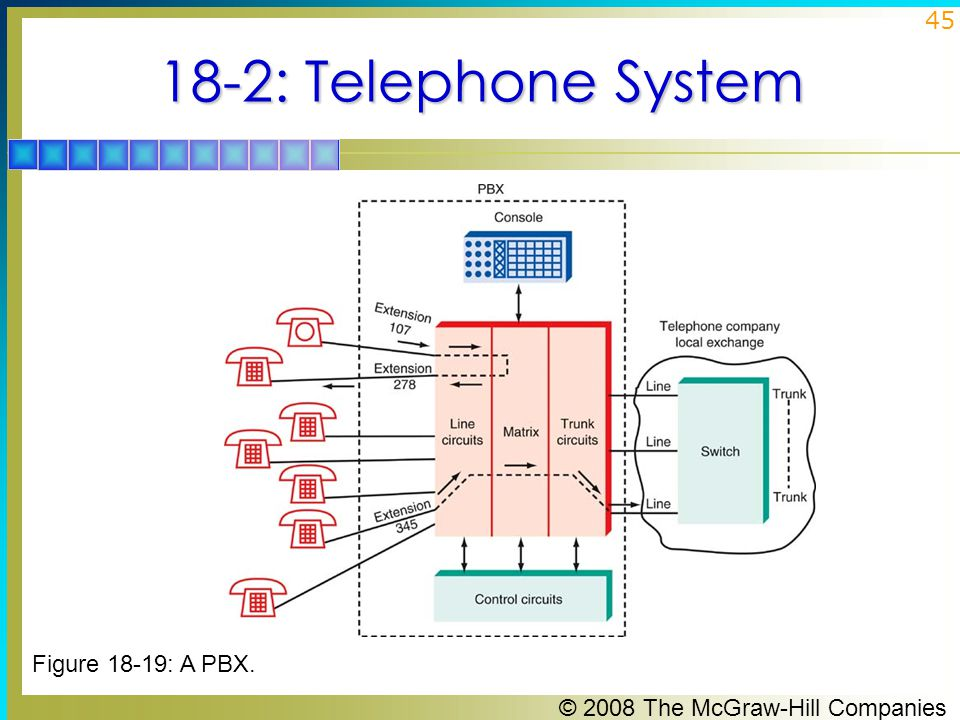 18-2: Telephone System Figure 18-19: A PBX.