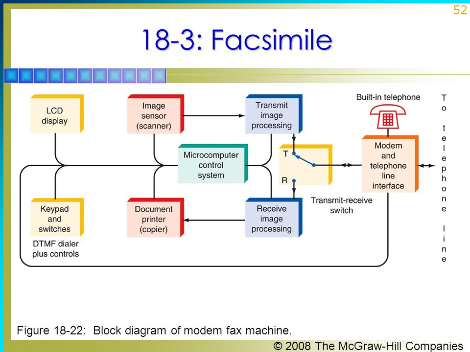 18-3: Facsimile Figure 18-22: Block diagram of modem fax machine.