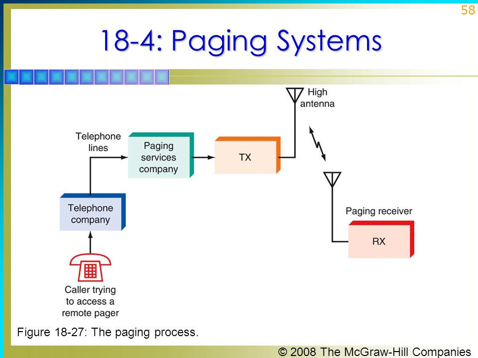 18-4: Paging Systems Figure 18-27: The paging process.