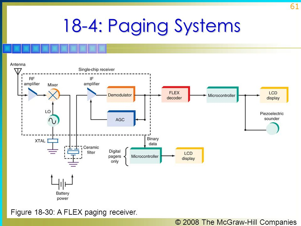 18-4: Paging Systems Figure 18-30: A FLEX paging receiver.