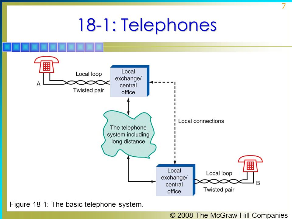 18-1: Telephones Figure 18-1: The basic telephone system.