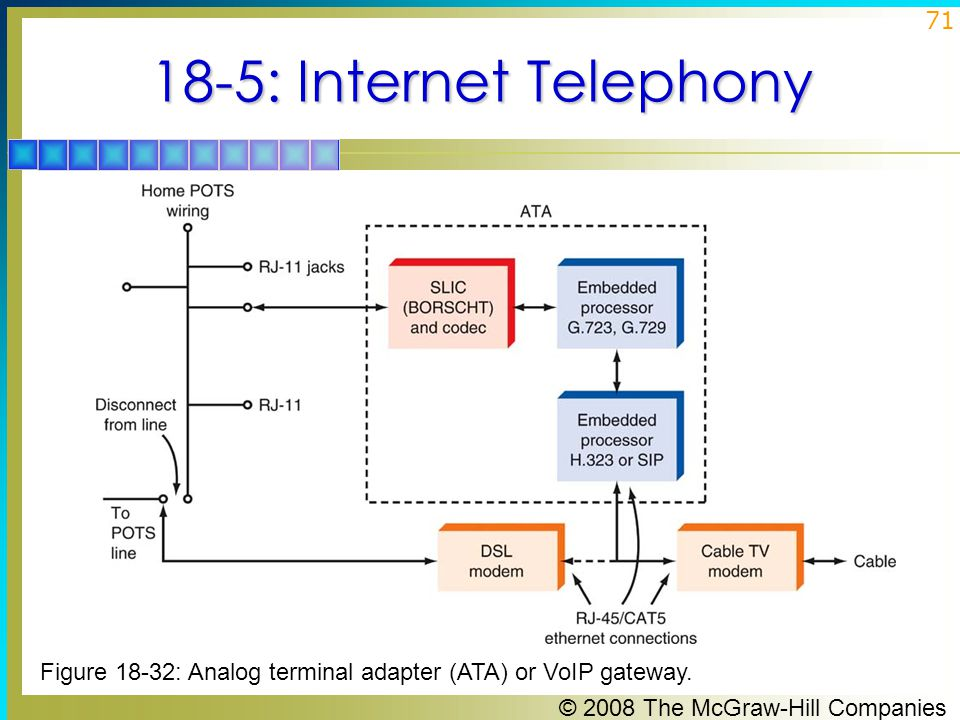 18-5: Internet Telephony Figure 18-32: Analog terminal adapter (ATA) or VoIP gateway.