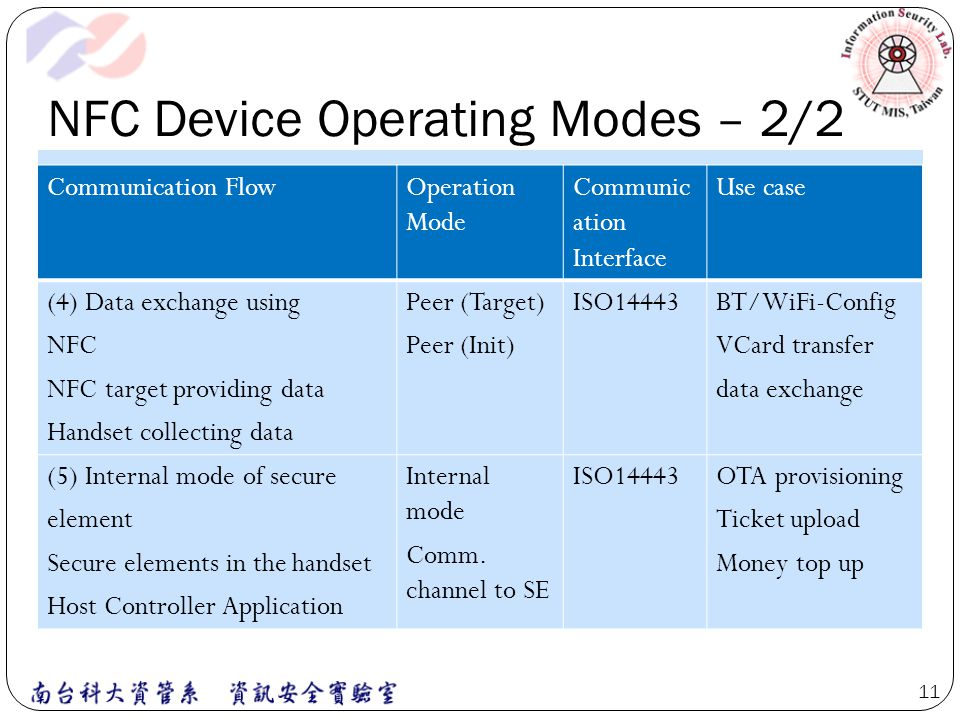 NFC Device Operating Modes – 2/2