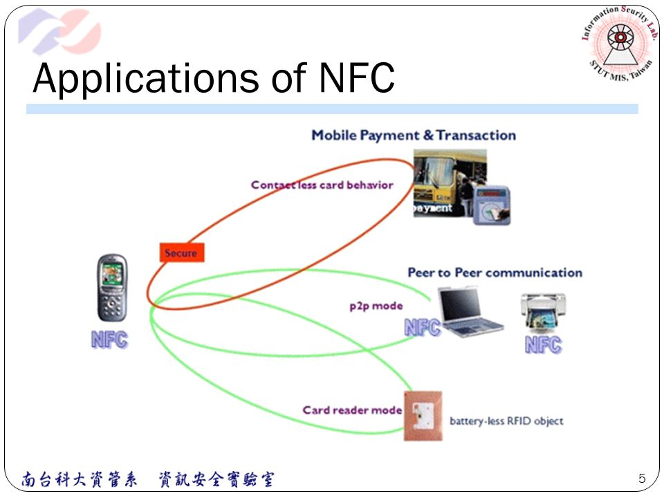 Applications of NFC