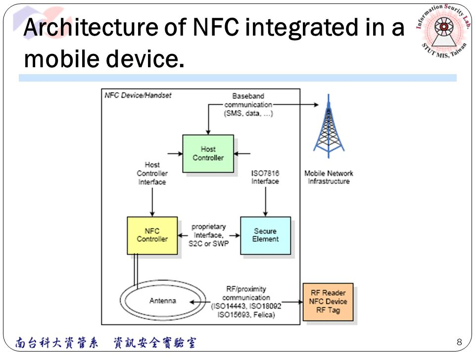 Architecture of NFC integrated in a mobile device.