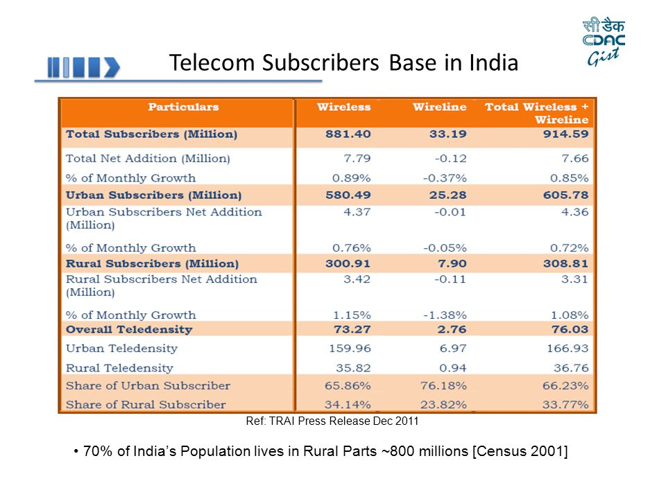 Telecom Subscribers Base in India