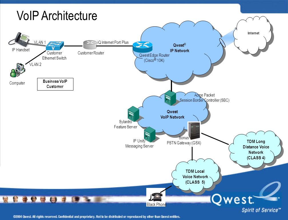 VoIP Architecture Qwest® IP Network Qwest VoIP Network