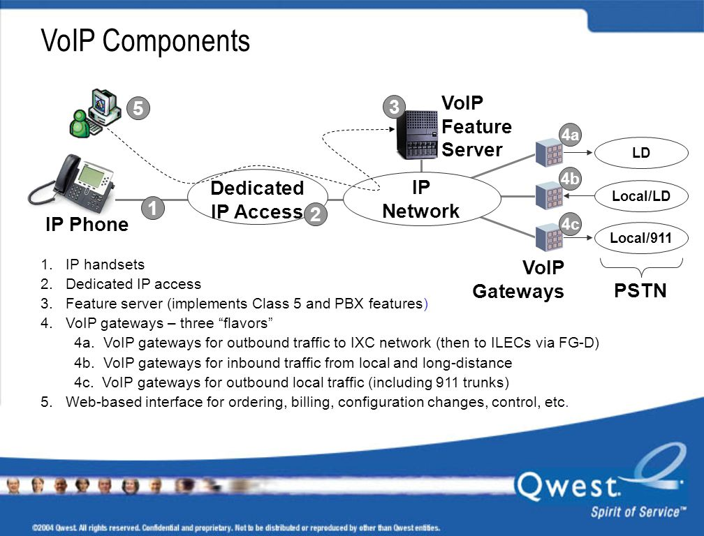VoIP Components VoIP 5 3 Feature Server Dedicated IP Access IP Network