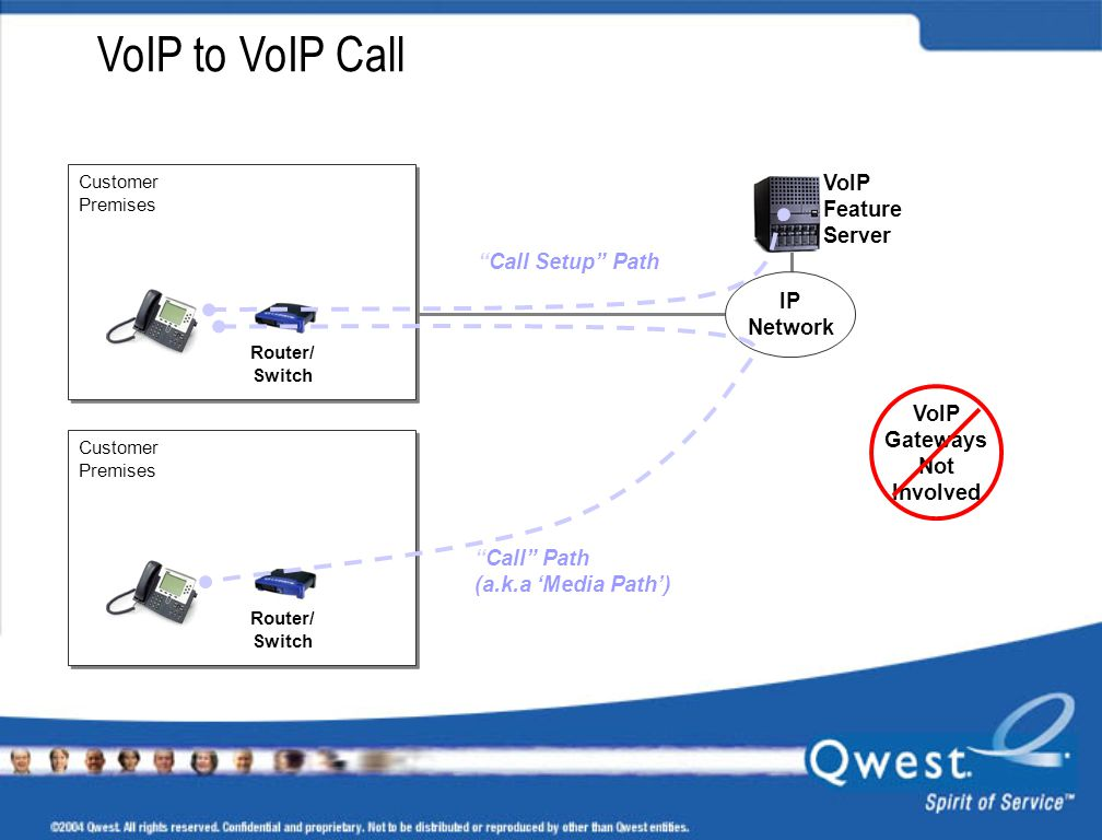 VoIP to VoIP Call VoIP Feature Server Call Setup Path IP Network
