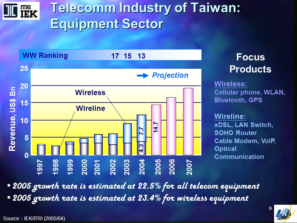 Ranking of Taiwan's Top 10 Telecomm Products