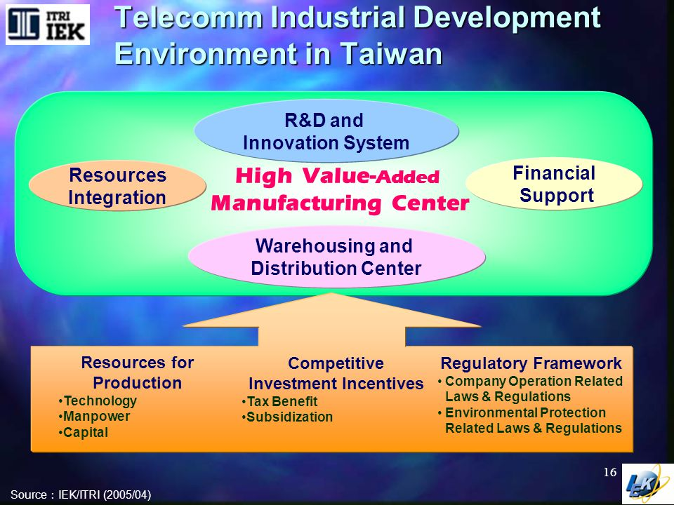 Telecomm Industrial Development Emphasis in Taiwan