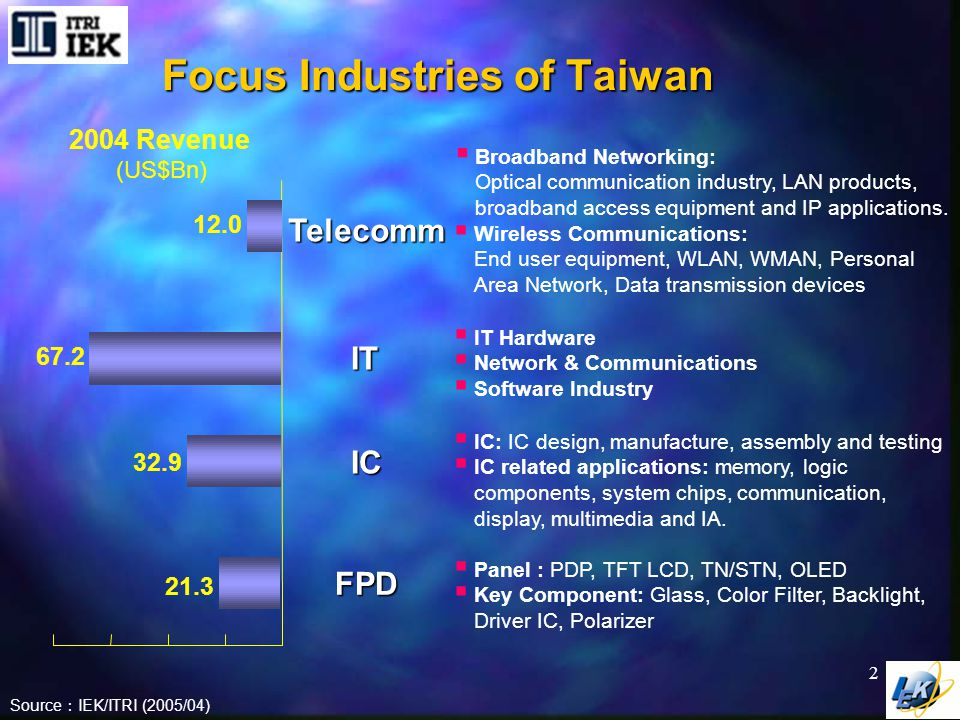 Evolution of Telecomm Service In Taiwan