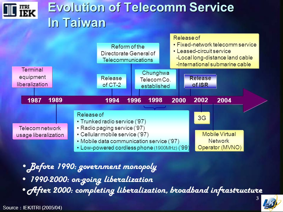 Evolution of Telecomm Equipment Sector in Taiwan