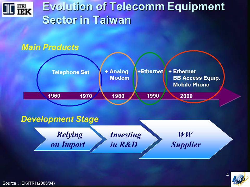 Telecomm Industry of Taiwan: Structure