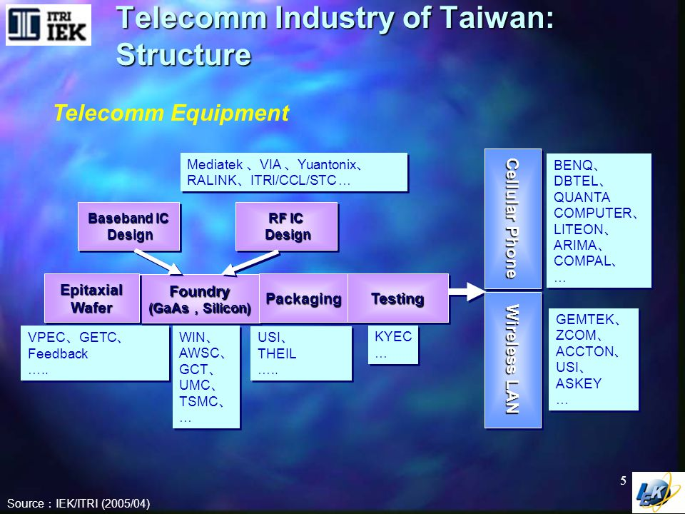 Telecomm Industry of Taiwan: 2004 Results